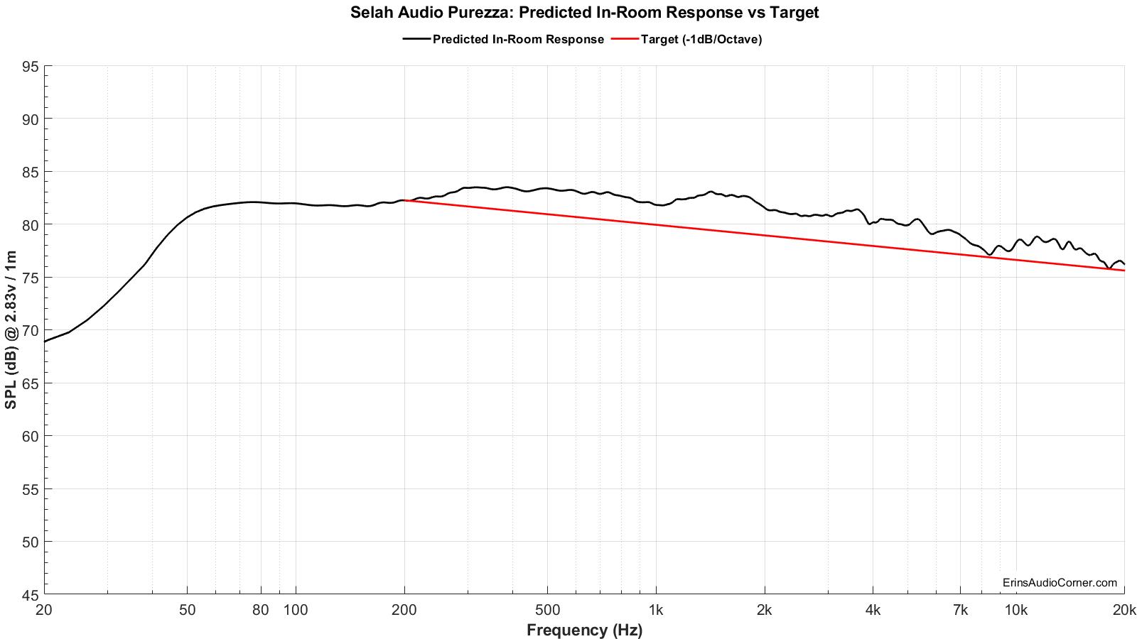 Selah%20Audio%20Purezza_Predicted_vs_Target.png