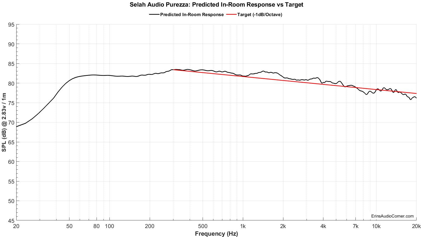Selah%20Audio%20Purezza_Predicted_vs_Target300.png