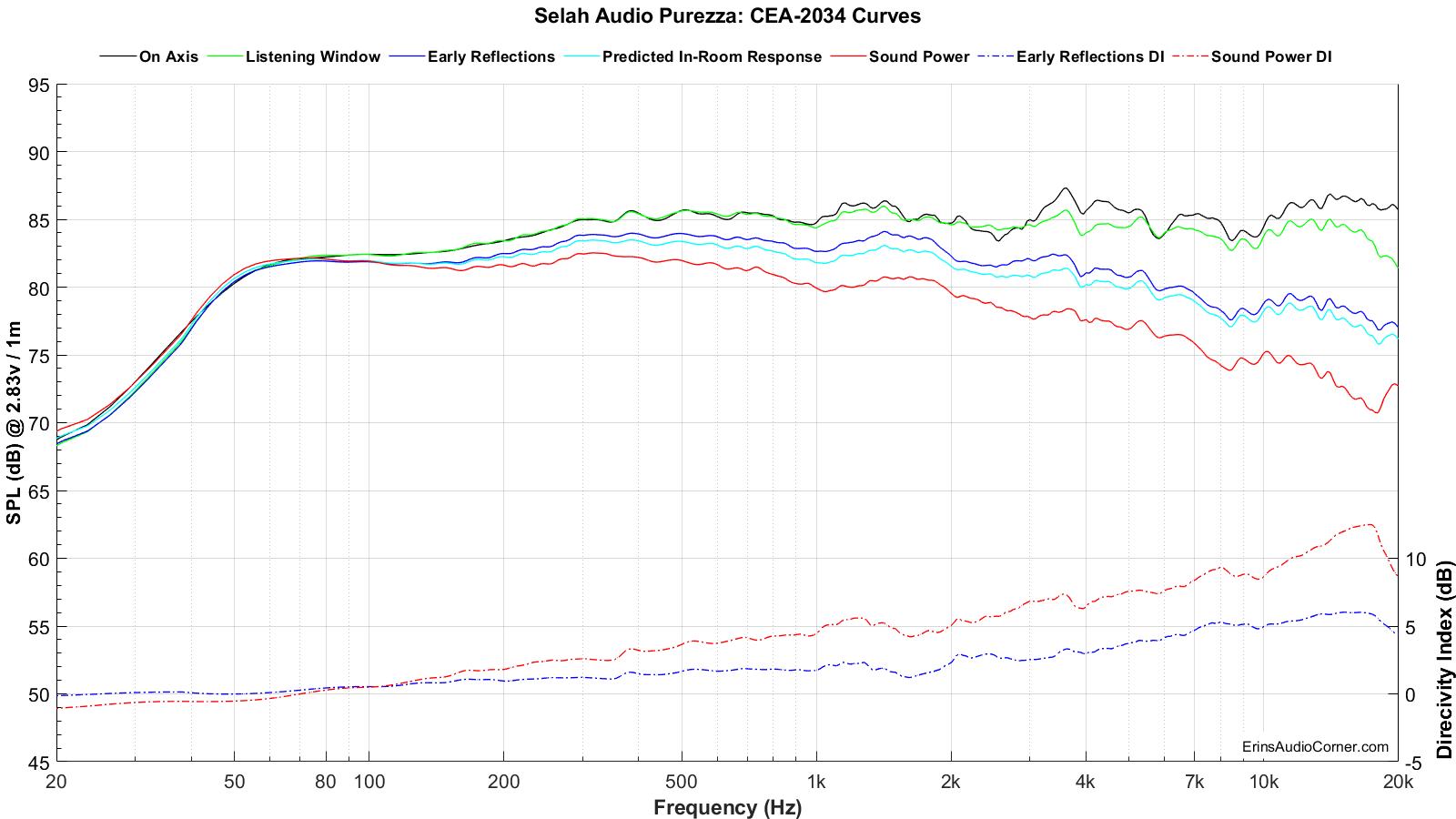 Selah%20Audio%20Purezza_SPIN.png