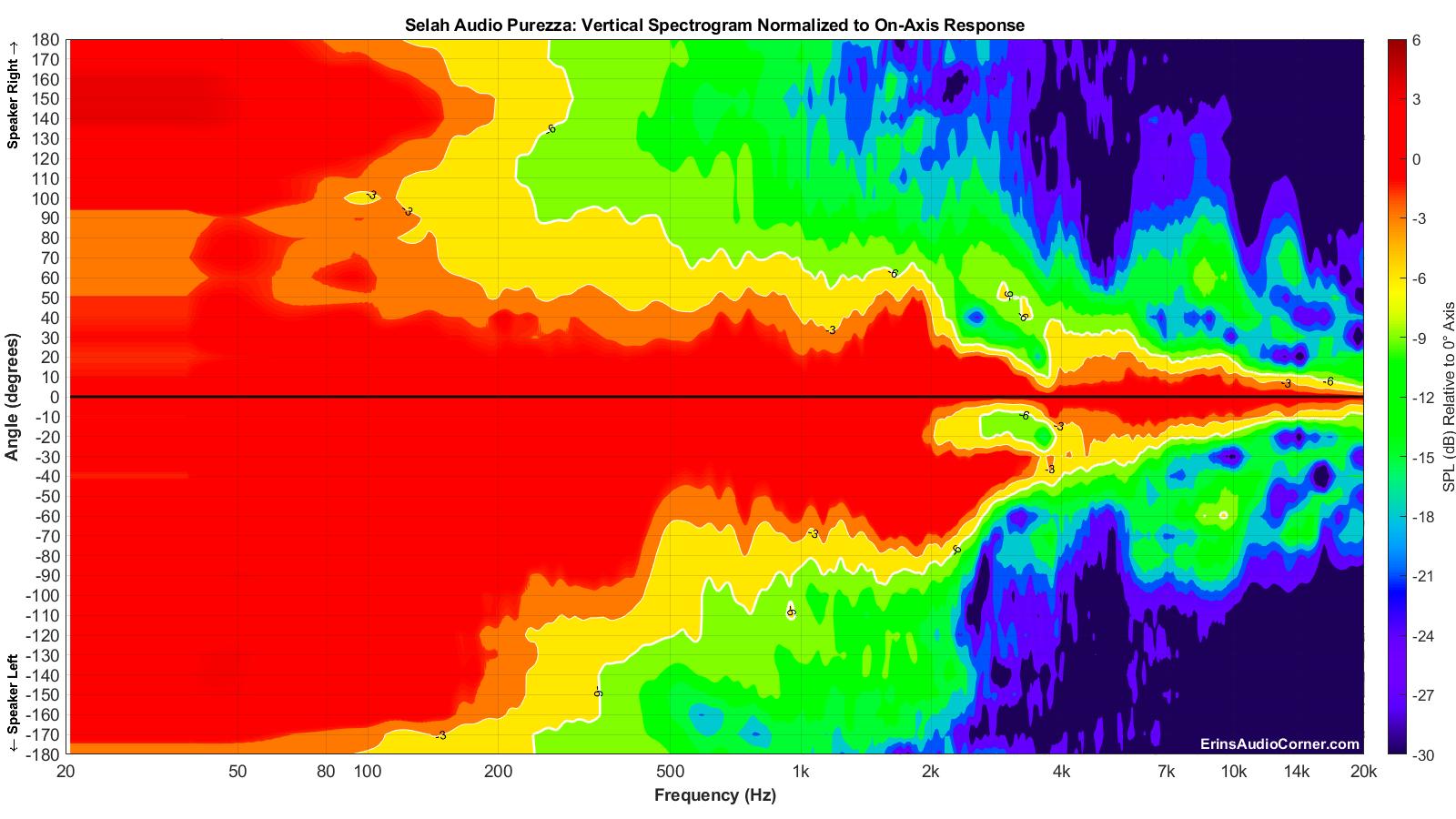Selah%20Audio%20Purezza_Vertical_Spectrogram_Norm_Full.png